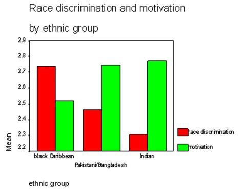 Final Paper: Gender Discrimination in the Workplace